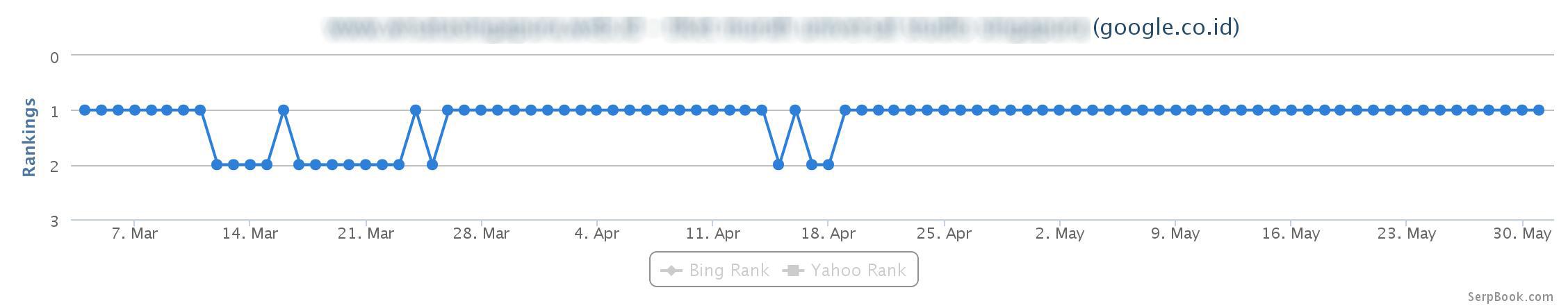 Chart singapure client